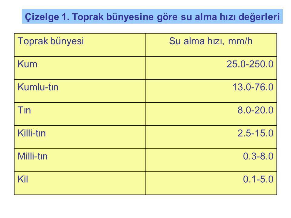 Salma sulama yönteminin uygulanabileceği koşullar Salma Sulama Yönteminde; su uygulama randımanı çok düşüktür.