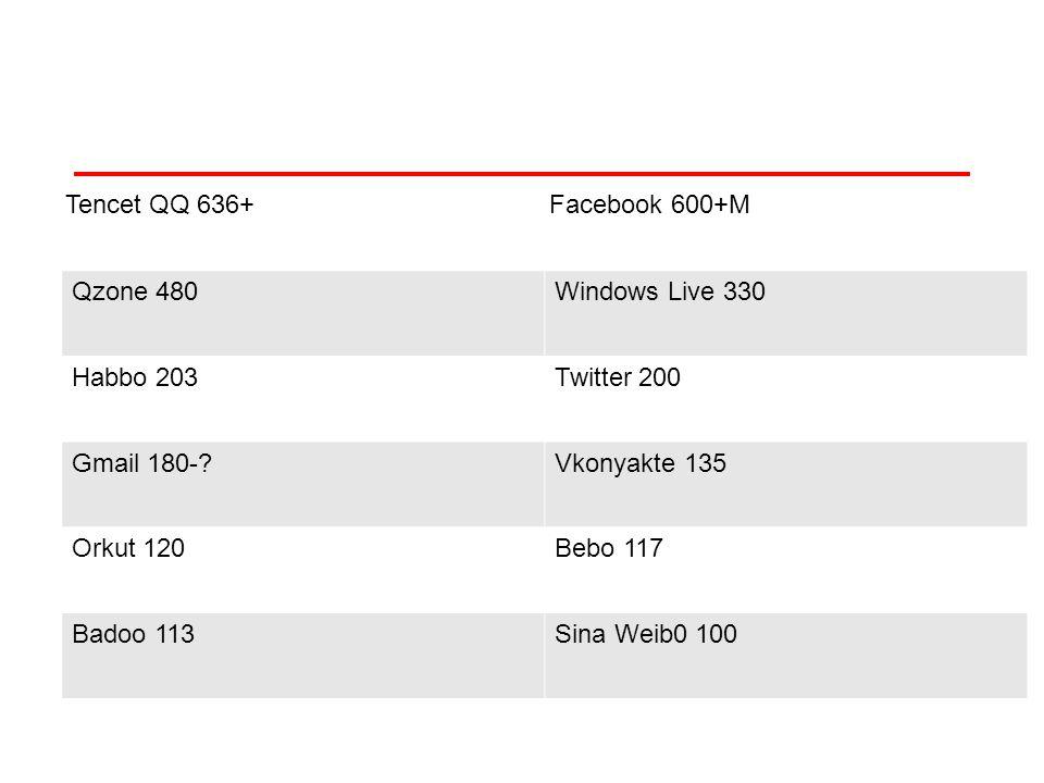 Açık Kaynak Yansımaları 350-500 linux surumu, 2 milyon gelistirici Bilişimi yeniden tanımlıyor, farklı bir model Açık erişim Acik-ders malzemeleri, OCW Wikipedia, stanford felsefe sözlüğü 100$ dizüstü, her çocuga dizüstü Acik biyoloji, acik-donanim, facebook Google, facebook, twitter, amazon, yahoo...