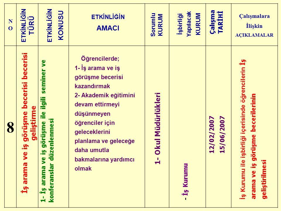 NONO Çalışmalara İlişkin AÇIKLAMALAR 8 İş arama ve iş görüşme becerisi becerisi geliştirme 1- İş arama ve iş görüşme ile ilgili seminer ve konferansla