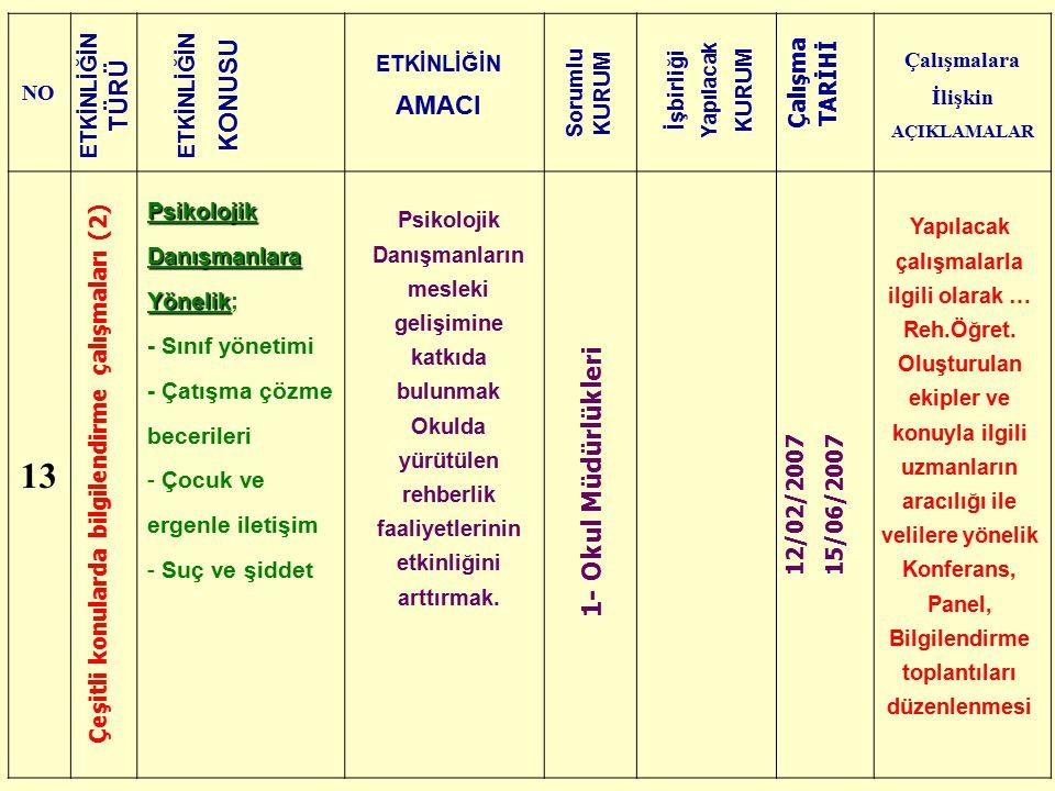 NO Çalışmalara İlişkin AÇIKLAMALAR 13 Çeşitli konularda bilgilendirme çalışmaları (2) Psikolojik Danışmanlara Yönelik Psikolojik Danışmanlara Yönelik;