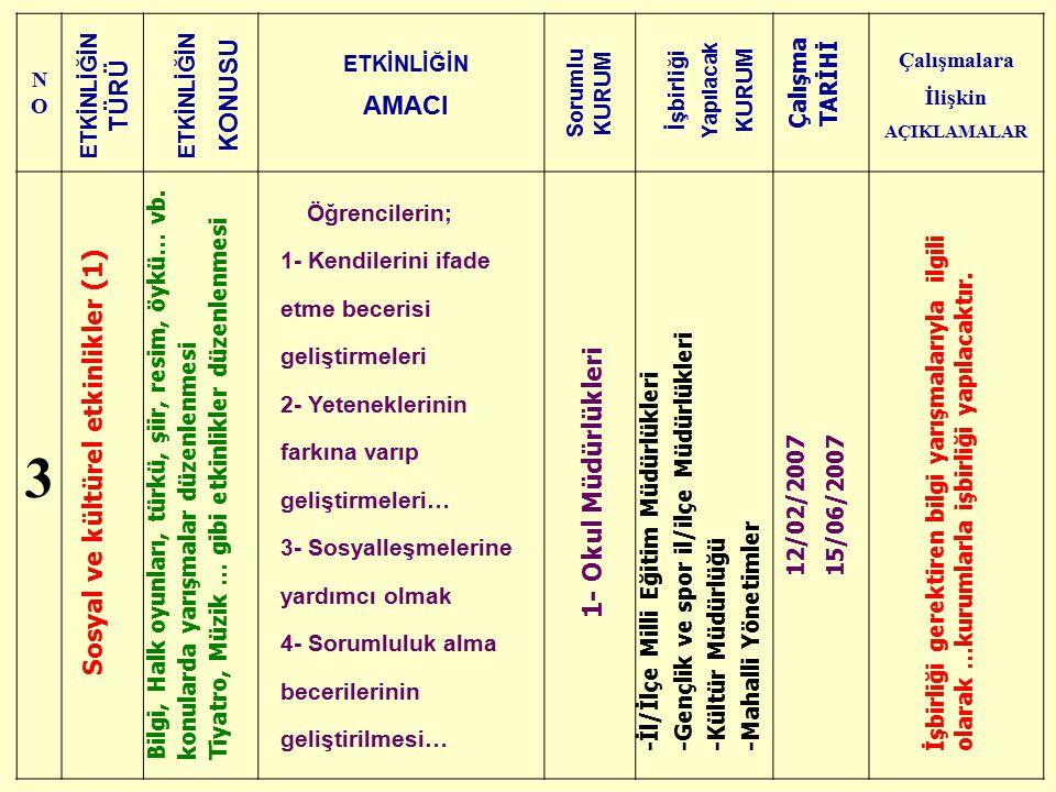 NONO Çalışmalara İlişkin AÇIKLAMALAR 3 Sosyal ve kültürel etkinlikler (1) Bilgi, Halk oyunları, türkü, şiir, resim, öykü… vb. konularda yarışmalar düz