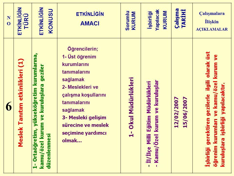NONO Çalışmalara İlişkin AÇIKLAMALAR 6 Meslek Tanıtım etkinlikleri (1) 1- Ortaöğretim, yükseköğretim kurumlarına, kamu/özel kurum ve kuruluşlara gezil
