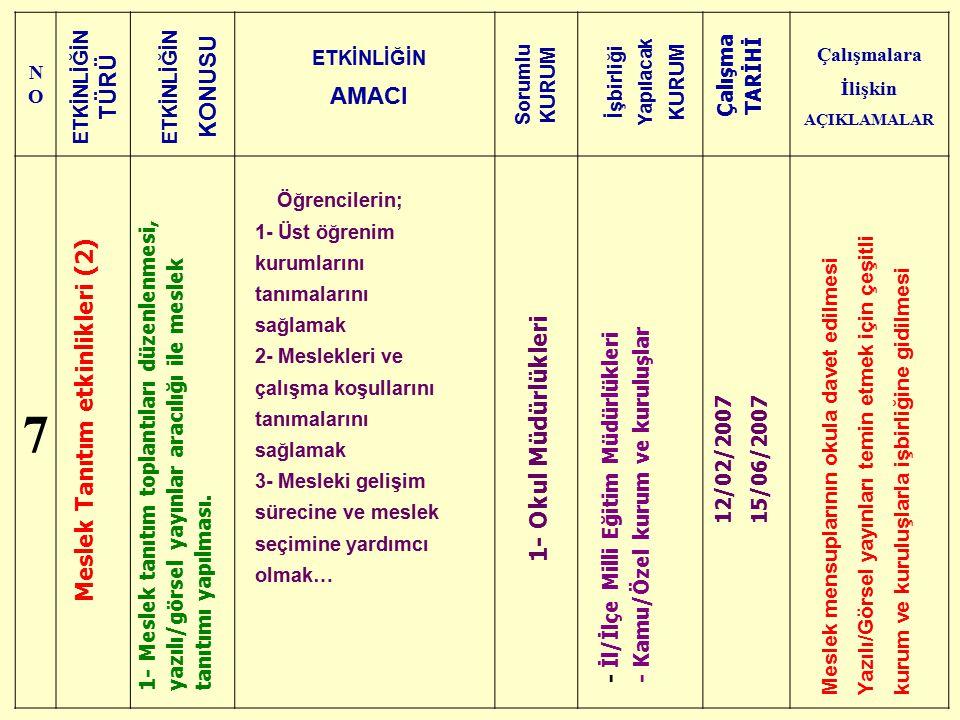 NONO Çalışmalara İlişkin AÇIKLAMALAR 7 Meslek Tanıtım etkinlikleri (2) 1- Meslek tanıtım toplantıları düzenlenmesi, yazılı/görsel yayınlar aracılığı i