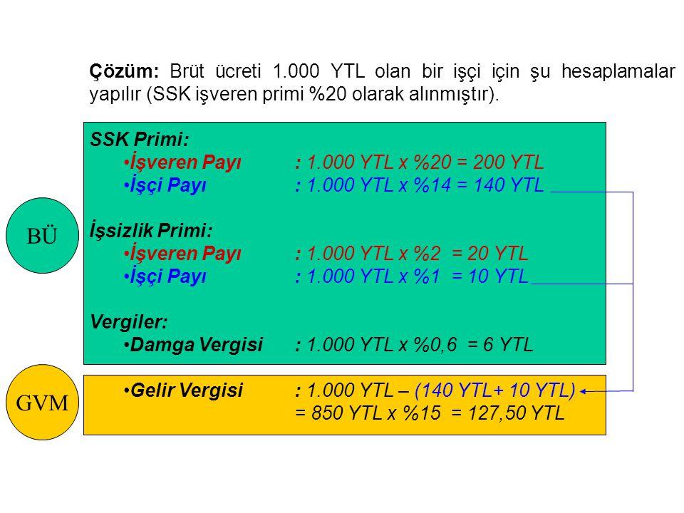 Çözüm: Brüt ücreti 1.000 YTL olan bir işçi için şu hesaplamalar yapılır (SSK işveren primi %20 olarak alınmıştır). SSK Primi: İşveren Payı: 1.000 YTL