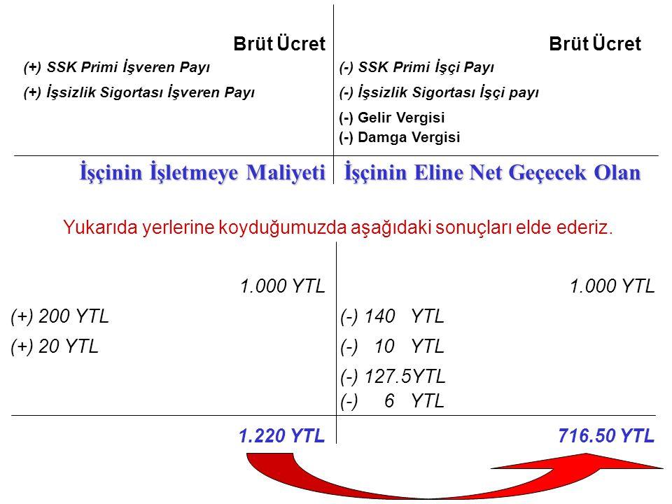 1.000 YTL (+) 200 YTL(-) 140 YTL (+) 20 YTL(-) 10 YTL (-) 127.5YTL (-) 6 YTL 1.220 YTL716.50 YTL Brüt Ücret (+) SSK Primi İşveren Payı(-) SSK Primi İş