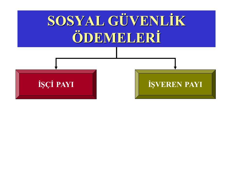 1.000 YTL (+) 200 YTL(-) 140 YTL (+) 20 YTL(-) 10 YTL (-) 127.5YTL (-) 6 YTL 1.220 YTL716.50 YTL Brüt Ücret (+) SSK Primi İşveren Payı(-) SSK Primi İşçi Payı (+) İşsizlik Sigortası İşveren Payı(-) İşsizlik Sigortası İşçi payı (-) Gelir Vergisi (-) Damga Vergisi İşçinin İşletmeye Maliyeti İşçinin Eline Net Geçecek Olan Yukarıda yerlerine koyduğumuzda aşağıdaki sonuçları elde ederiz.