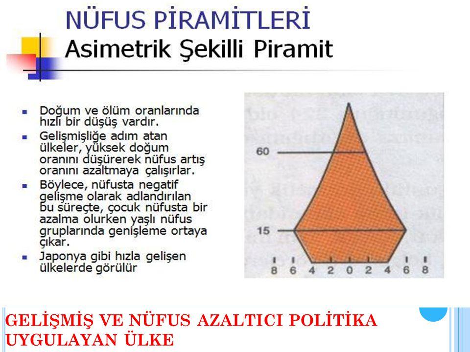 GELİŞMİŞ VE NÜFUS AZALTICI POLİTİKA UYGULAYAN ÜLKE