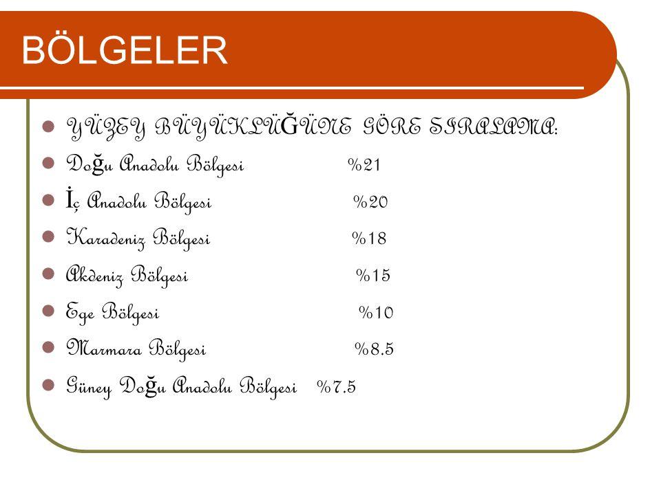 BÖLGELER YÜZEY BÜYÜKLÜ Ğ ÜNE GÖRE SIRALAMA: Do ğ u Anadolu Bölgesi %21 İ ç Anadolu Bölgesi %20 Karadeniz Bölgesi %18 Akdeniz Bölgesi %15 Ege Bölgesi %10 Marmara Bölgesi %8.5 Güney Do ğ u Anadolu Bölgesi %7.5