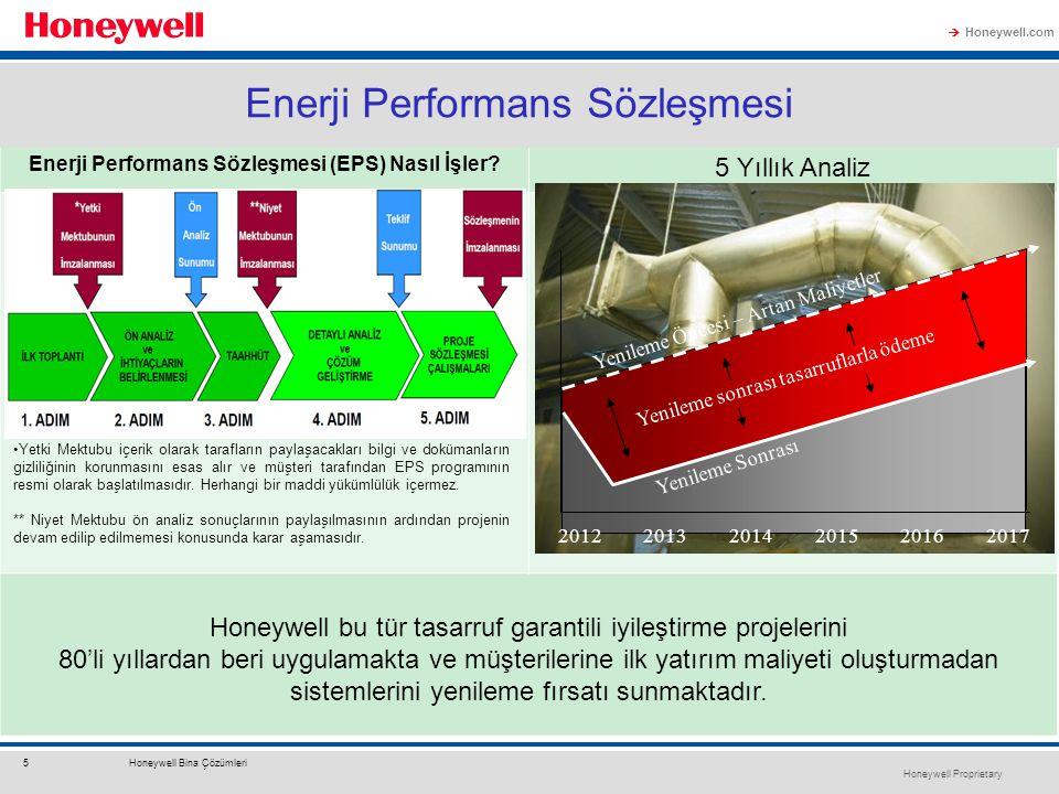 Honeywell Proprietary Honeywell.com  5Honeywell Bina Çözümleri Enerji Maliyetinin Azaltılması İçin Enerji Verimliliği Enerji Performans Sözleşmesi En