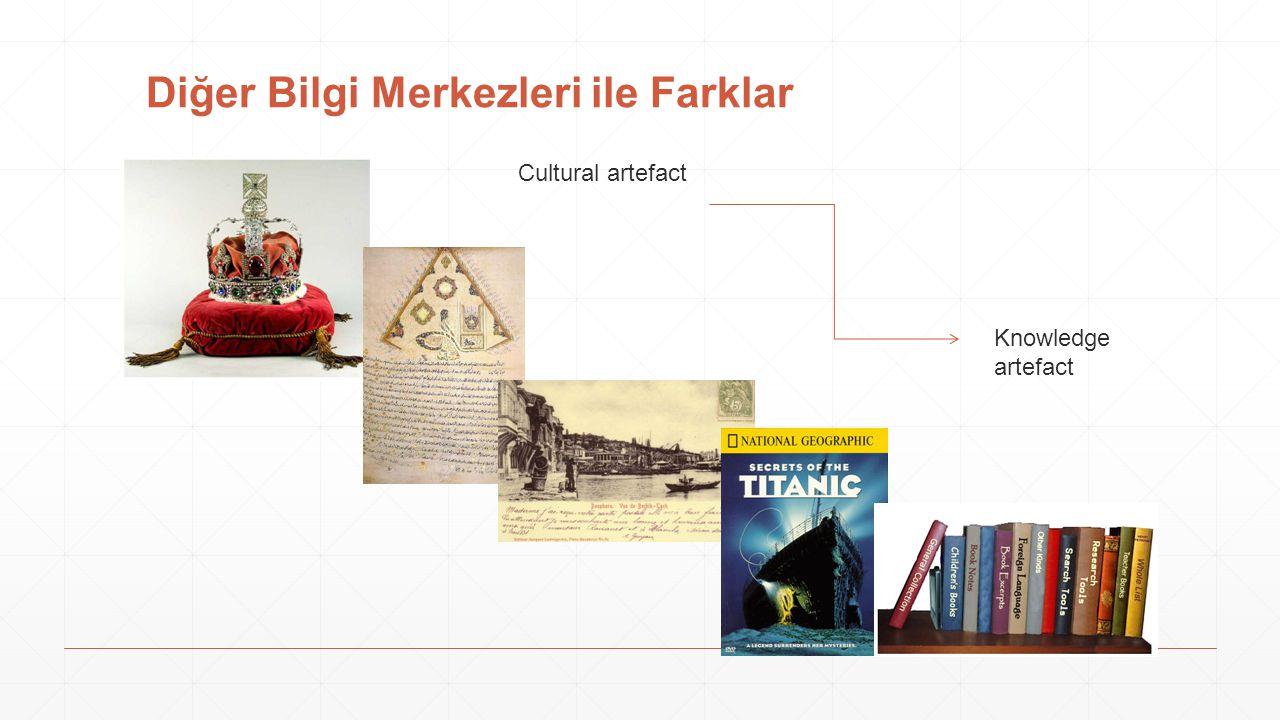 Diğer Bilgi Merkezleri ile Farklar Cultural artefact Knowledge artefact