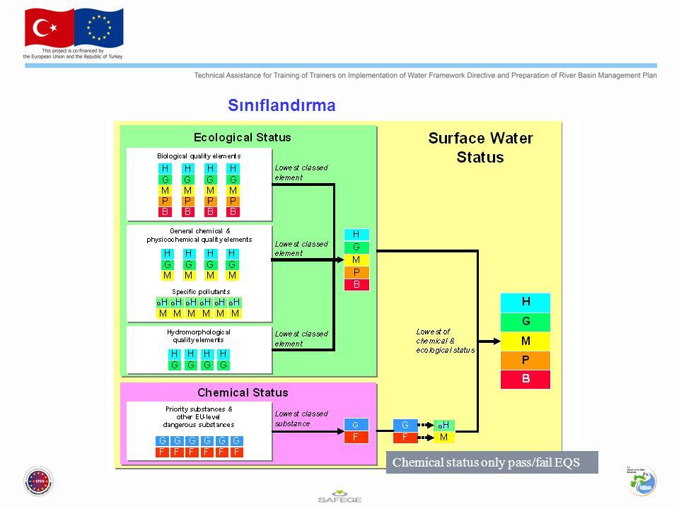 Sınıflandırma Chemical status only pass/fail EQS