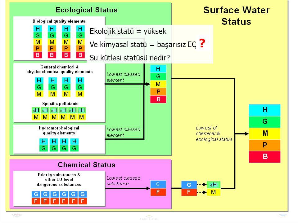 Eğer ekolojik statü = yüksek Ve kimyasal statü = başarısız EQS Su kütlesi statüsü = Orta
