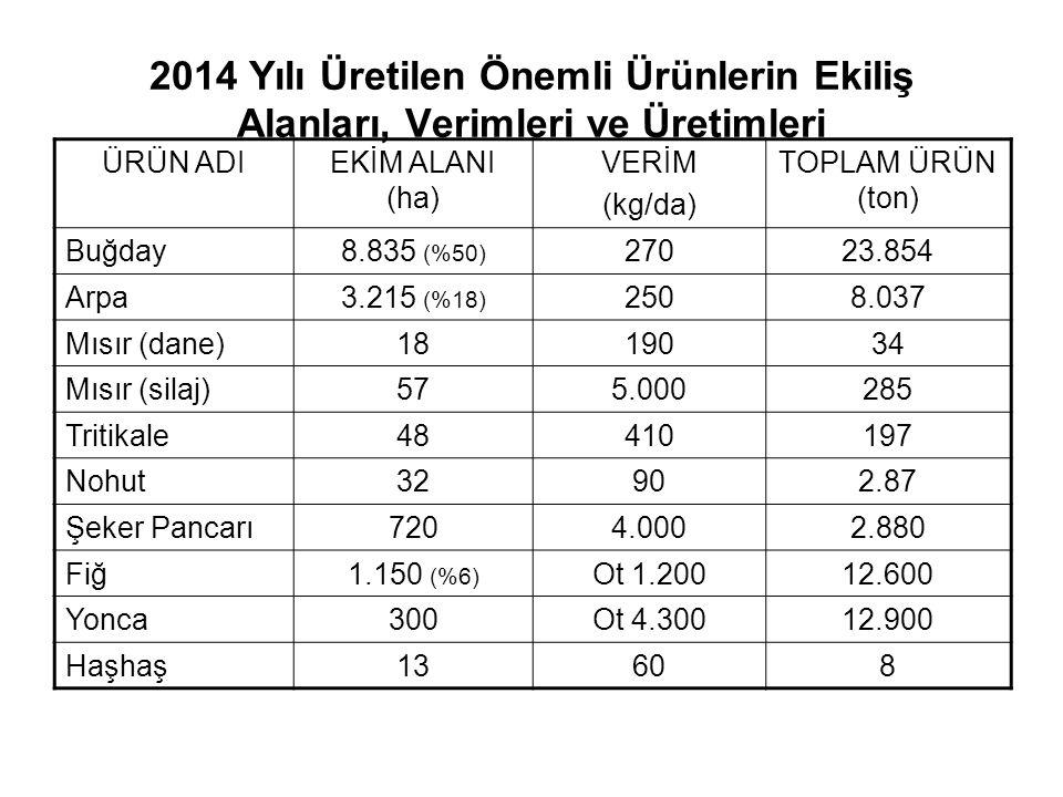 2014 Yılı Üretilen Önemli Ürünlerin Ekiliş Alanları, Verimleri ve Üretimleri ÜRÜN ADIEKİM ALANI (ha) VERİM (kg/da) TOPLAM ÜRÜN (ton) Buğday8.835 (%50)