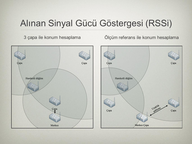 Alınan Sinyal Gücü Göstergesi (RSSi) 3 çapa ile konum hesaplama Ölçüm referans ile konum hesaplama
