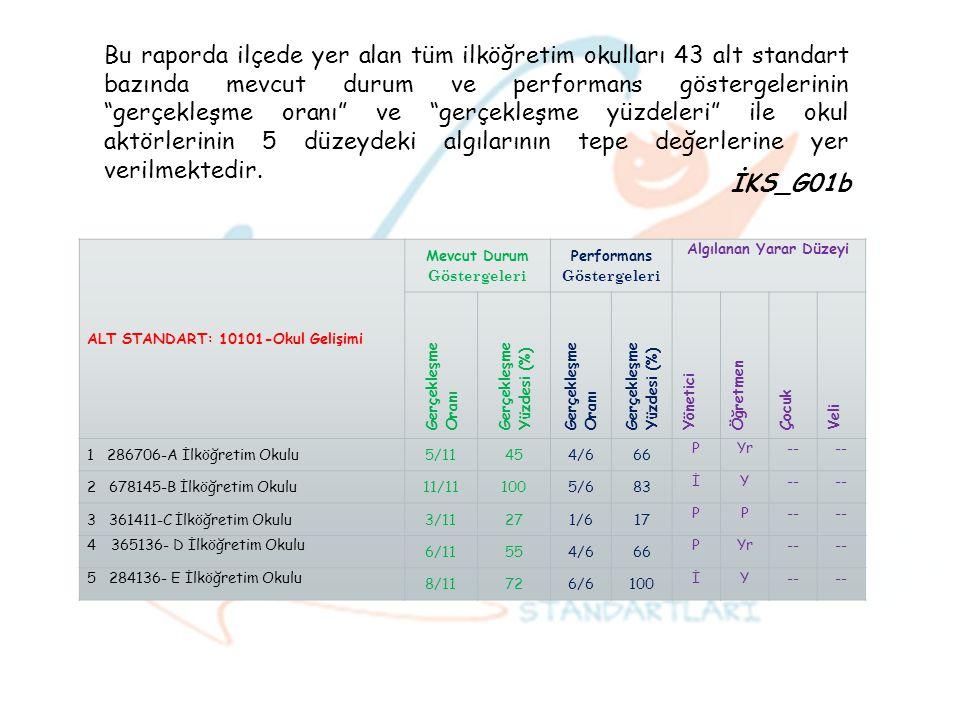 """Bu raporda ilçede yer alan tüm ilköğretim okulları 43 alt standart bazında mevcut durum ve performans göstergelerinin """"gerçekleşme oranı"""" ve """"gerçekle"""