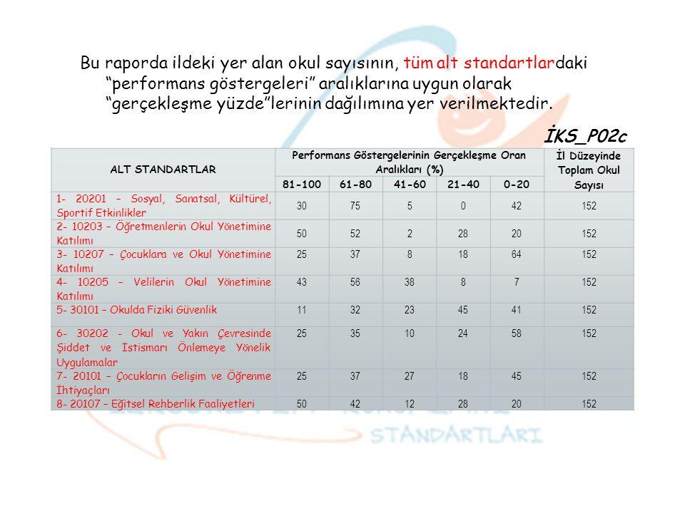 ALT STANDARTLAR Performans Göstergelerinin Gerçekleşme Oran Aralıkları (%) İl Düzeyinde Toplam Okul Sayısı 81-10061-8041-6021-400-20 1- 20201 – Sosyal