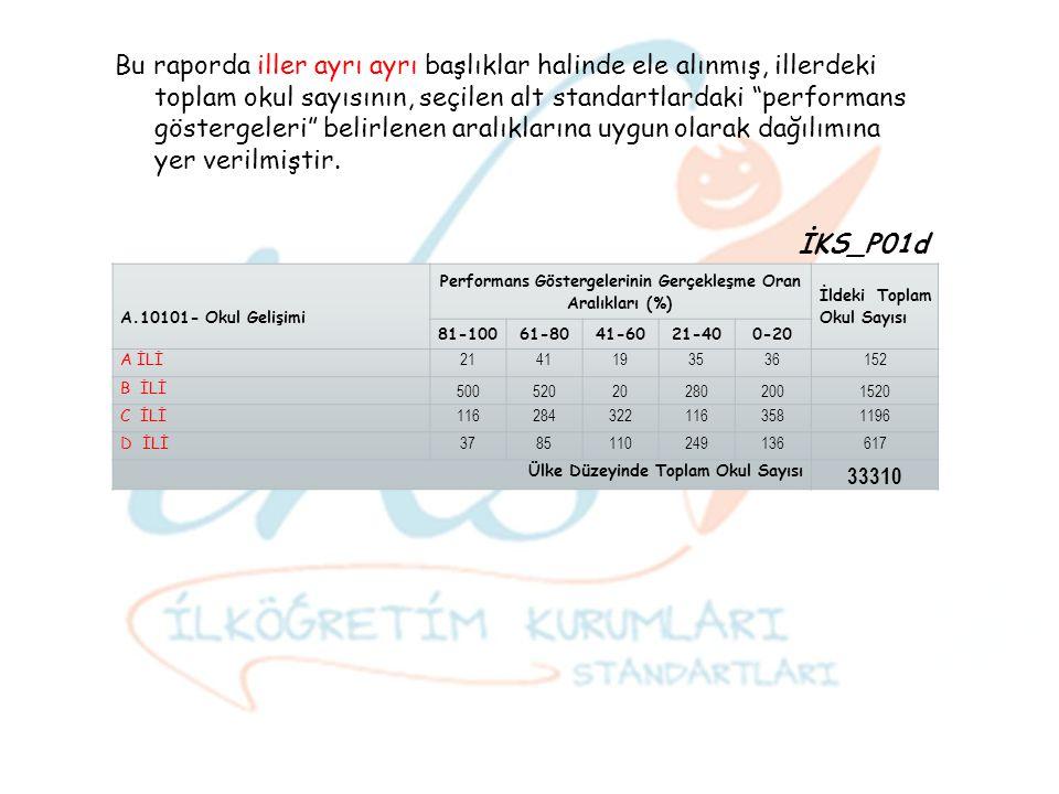 A.10101- Okul Gelişimi Performans Göstergelerinin Gerçekleşme Oran Aralıkları (%) İldeki Toplam Okul Sayısı 81-10061-8041-6021-400-20 A İLİ 2141193536