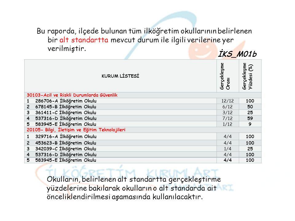 Bu raporda, ilçede bulunan tüm ilköğretim okullarının belirlenen bir alt standartta mevcut durum ile ilgili verilerine yer verilmiştir. KURUM LİSTESİ