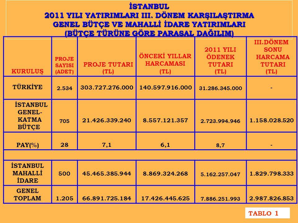 İSTANBUL 2011 YILI YATIRIMLARI III.