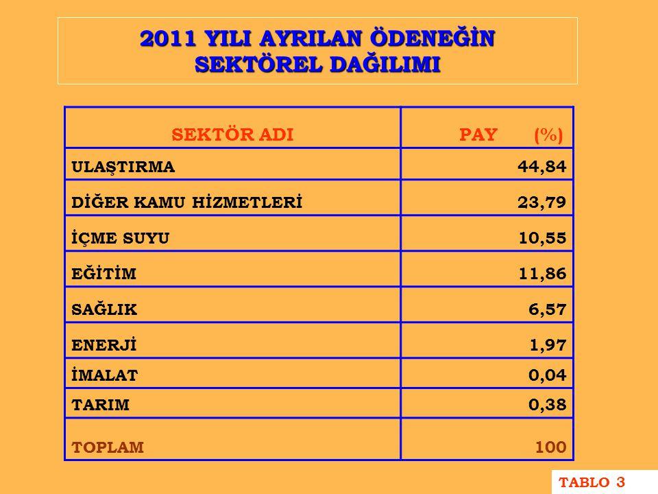 2011 YILI AYRILAN ÖDENEĞİN SEKTÖREL DAĞILIMI SEKTÖR ADI PAY (%) ULAŞTIRMA44,84 DİĞER KAMU HİZMETLERİ23,79 İÇME SUYU10,55 EĞİTİM11,86 SAĞLIK6,57 ENERJİ1,97 İMALAT0,04 TARIM0,38 TOPLAM100 TABLO 3