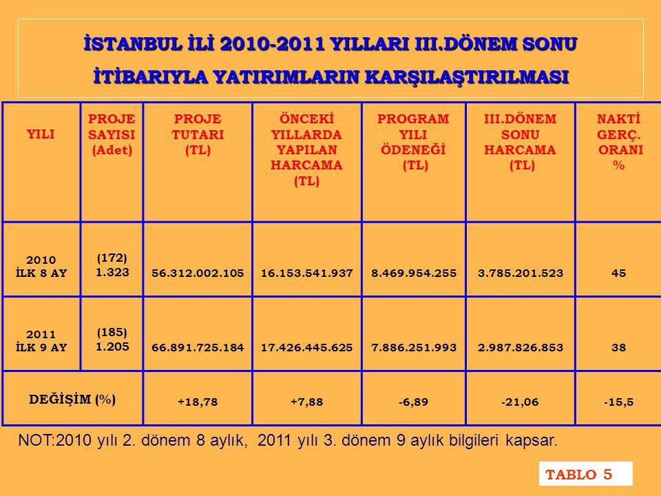 İSTANBUL İLİ 2010-2011 YILLARI III.DÖNEM SONU İTİBARIYLA YATIRIMLARIN KARŞILAŞTIRILMASI YILI PROJE SAYISI (Adet) PROJE TUTARI (TL) ÖNCEKİ YILLARDA YAPILAN HARCAMA (TL) PROGRAM YILI ÖDENEĞİ (TL) III.DÖNEM SONU HARCAMA (TL) NAKTİ GERÇ.