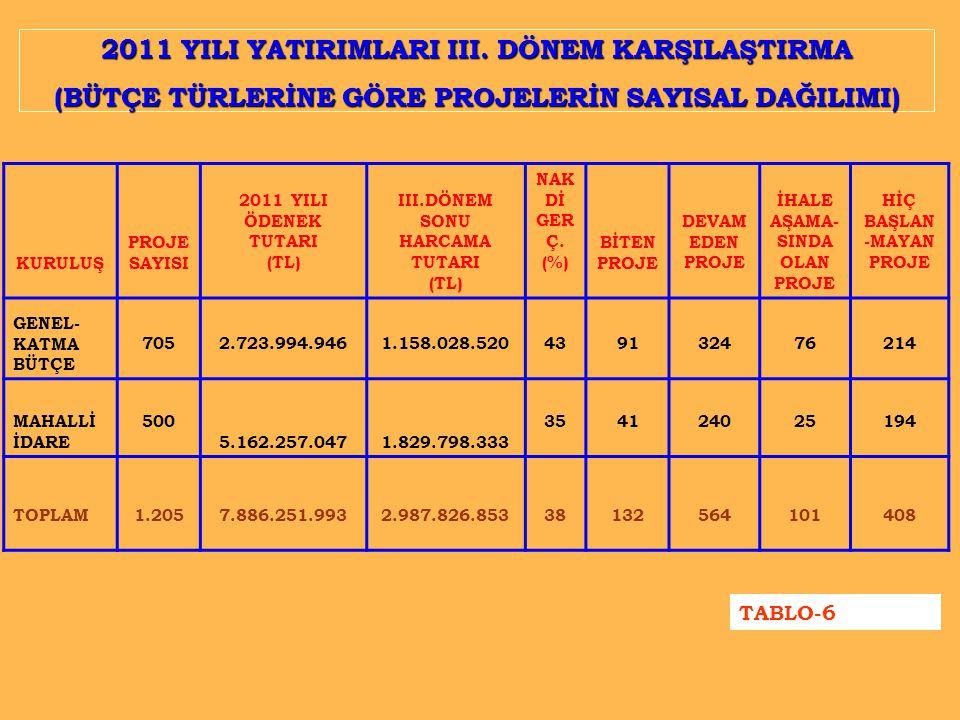 2011 YILI YATIRIMLARI III. DÖNEM KARŞILAŞTIRMA (BÜTÇE TÜRLERİNE GÖRE PROJELERİN SAYISAL DAĞILIMI) KURULUŞ PROJE SAYISI 2011 YILI ÖDENEK TUTARI (TL) II