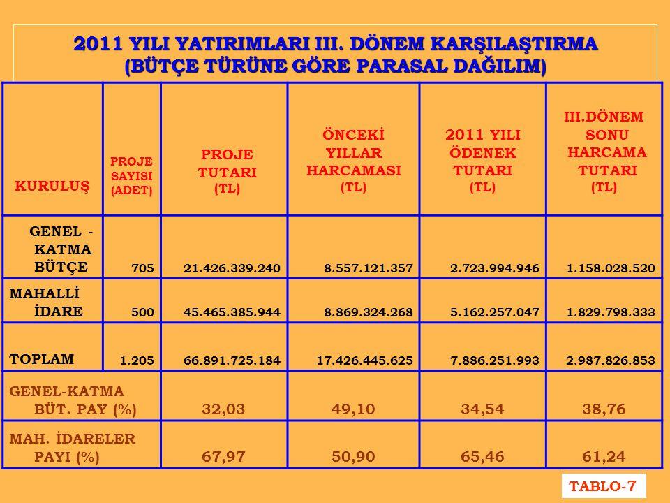 2011 YILI YATIRIMLARI III. DÖNEM KARŞILAŞTIRMA (BÜTÇE TÜRÜNE GÖRE PARASAL DAĞILIM) KURULUŞ PROJE SAYISI (ADET) PROJE TUTARI (TL) ÖNCEKİ YILLAR HARCAMA