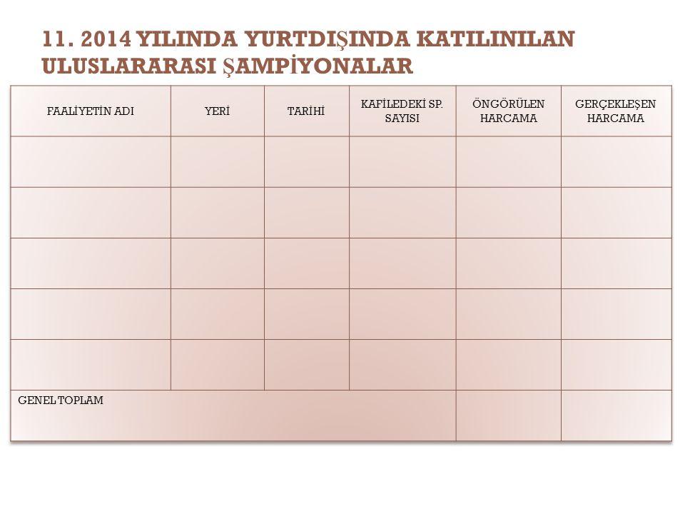 11. 2014 YILINDA YURTDI Ş INDA KATILINILAN ULUSLARARASI Ş AMP İ YONALAR