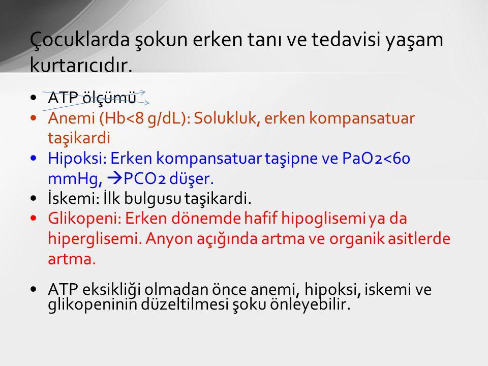 ATP ölçümü Anemi (Hb<8 g/dL): Solukluk, erken kompansatuar taşikardi Hipoksi: Erken kompansatuar taşipne ve PaO2<60 mmHg,  PCO2 düşer. İskemi: İlk bu