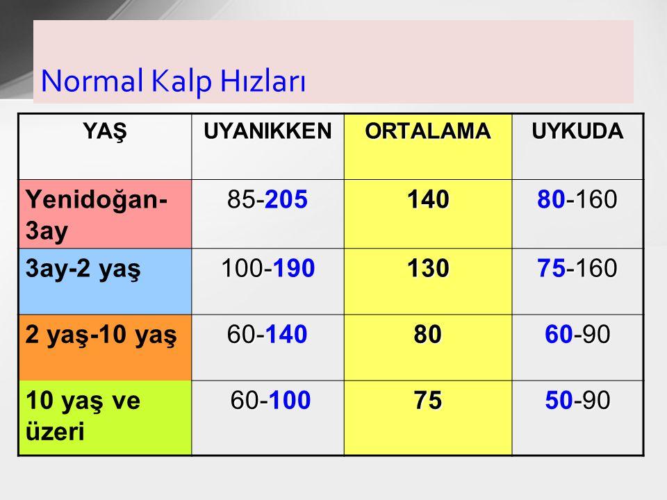 Normal Kalp Hızları YAŞUYANIKKENORTALAMAUYKUDA Yenidoğan- 3ay 85- 85-205140 -160 80-160 3ay-2 yaş 100- 100-190130 -160 75-160 2 yaş-10 yaş 60- 60-1408