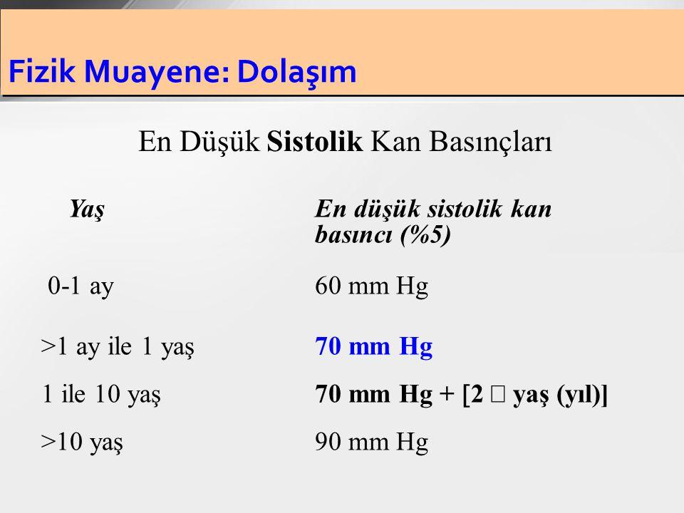 Fizik Muayene: Dolaşım Yaş En düşük sistolik kan basıncı (%5) 0-1 ay60 mm Hg >1 ay ile 1 yaş70 mm Hg 1 ile 10 yaş70 mm Hg +  2  yaş (yıl)] >10 yaş 9