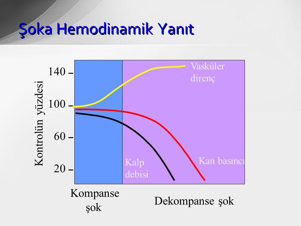 Şoka Hemodinamik Yanıt Vasküler direnç Kan basıncı Kalp debisi Kompanse şok Dekompanse şok 140 100 60 20 Kontrolün yüzdesi