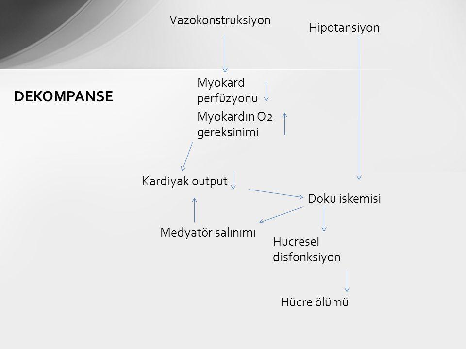 Myokard perfüzyonu Myokardın O2 gereksinimi Kardiyak output Doku iskemisi Medyatör salınımı Hücresel disfonksiyon Hücre ölümü DEKOMPANSE Vazokonstruks