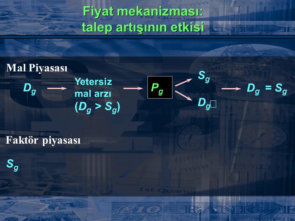 Mal Piyasası DgDg  Yetersiz mal arzı (D g > S g ) PgPg  SgSg  DgDg  D g = S g Faktör piyasası SgSg  Fiyat mekanizması: talep artışının etkisi Fiy