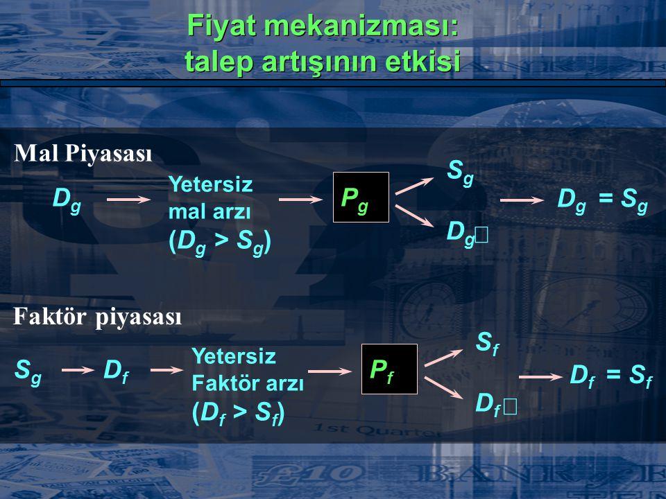 Mal Piyasası DgDg  Yetersiz mal arzı (D g > S g ) PgPg  SgSg  DgDg  D g = S g Faktör piyasası SgSg  Yetersiz Faktör arzı (D f > S f ) PfPf SfSf