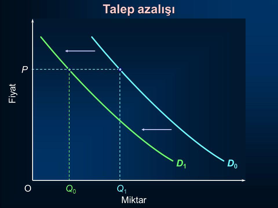 D0D0 Fiyat P OQ0Q0 Q1Q1 Miktar Talep azalışı D1D1