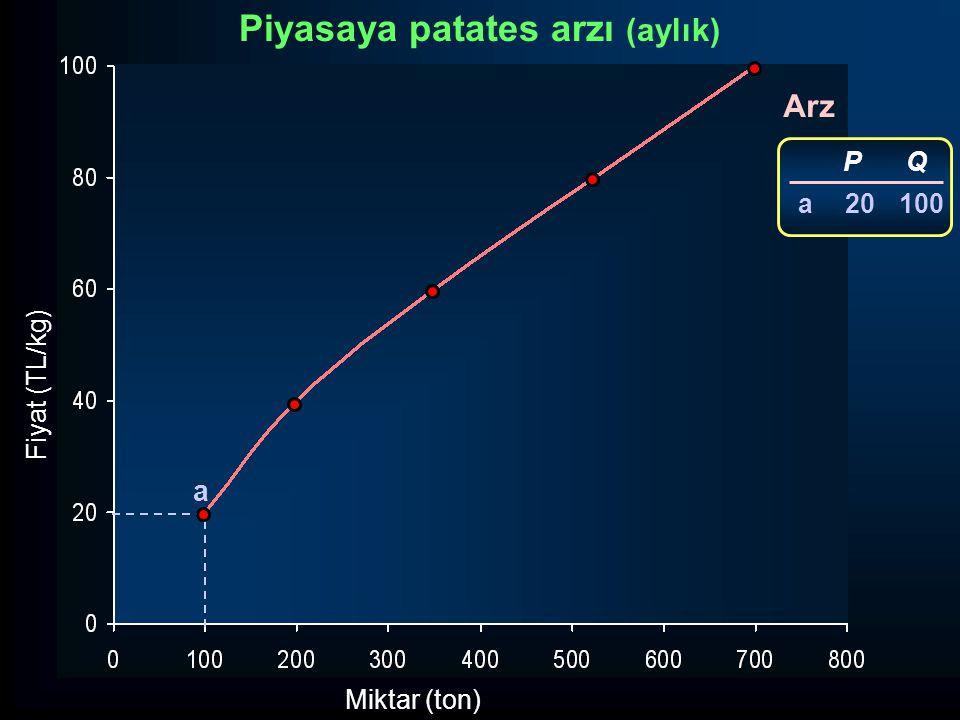 Fiyat (TL/kg) Miktar (ton) Arz a P 20 Q 100 a Piyasaya patates arzı (aylık)