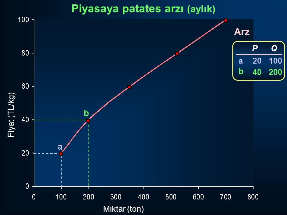Fiyat (TL/kg) Miktar (ton) Arz a b P 20 40 Q 100 200 abab Piyasaya patates arzı (aylık)
