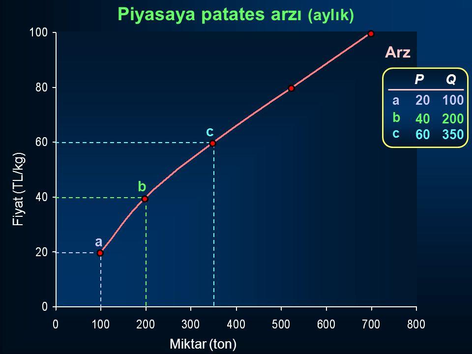 Fiyat (TL/kg) Miktar (ton) Arz a b c P 20 40 60 Q 100 200 350 abcabc Piyasaya patates arzı (aylık)