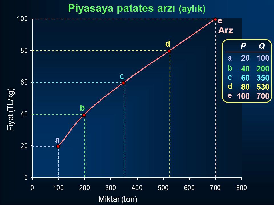 Fiyat (TL/kg) Miktar (ton) Arz a b c d e P 20 40 60 80 100 Q 100 200 350 530 700 abcdeabcde Piyasaya patates arzı (aylık)