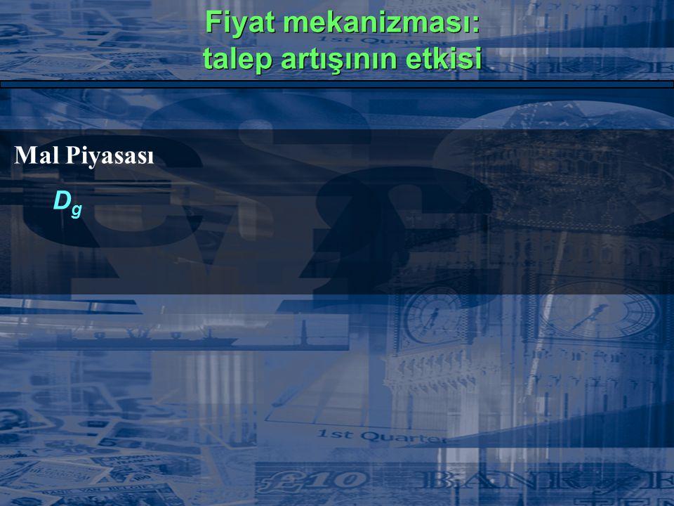 Mal Piyasası DgDg  Arz yetersizliği (D g > S g ) Fiyat mekanizması: talep artışının etkisi Fiyat mekanizması: talep artışının etkisi