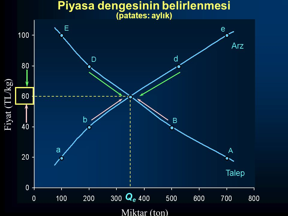 D d QeQe Miktar (ton) E B A a b e Arz Talep Fiyat (TL/kg) Piyasa dengesinin belirlenmesi (patates: aylık)