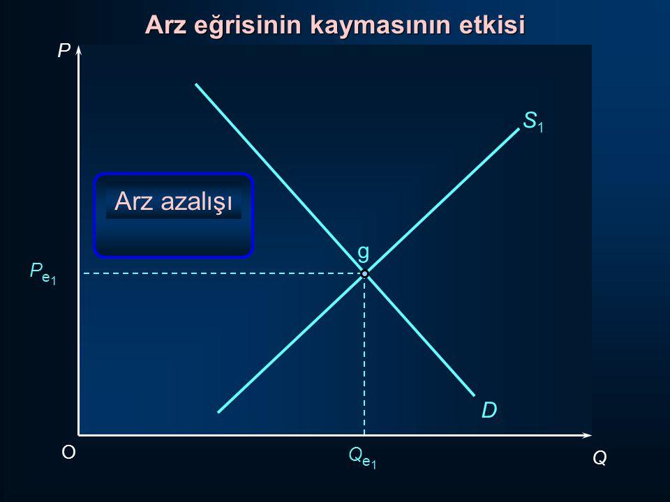 P Q O Pe1Pe1 Qe1Qe1 D S1S1 g Arz eğrisinin kaymasının etkisi Arz azalışı