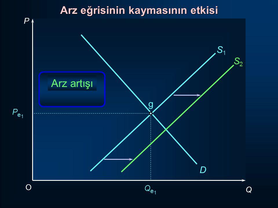 P Q O Pe1Pe1 Qe1Qe1 D S1S1 g Arz artışı S2S2 Arz eğrisinin kaymasının etkisi
