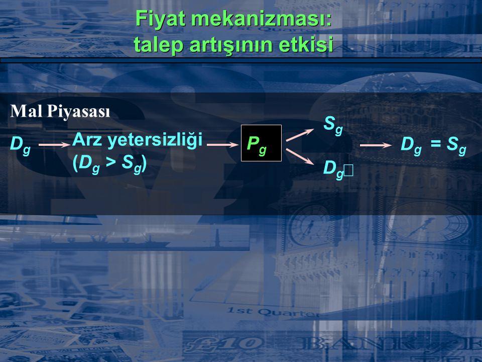 Mal Piyasası DgDg  Arz yetersizliği (D g > S g ) PgPg  SgSg  DgDg  D g = S g Fiyat mekanizması: talep artışının etkisi Fiyat mekanizması: talep ar