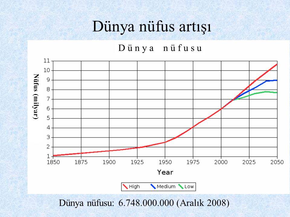 Dünya nüfus artışı Dünya nüfusu: 6.748.000.000 (Aralık 2008) D ü n y a n ü f u s u Nüfus (milyar)