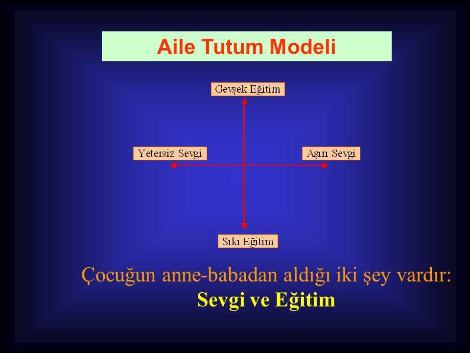 Aile Tutum Modeli Çocuğun anne-babadan aldığı iki şey vardır: Sevgi ve Eğitim