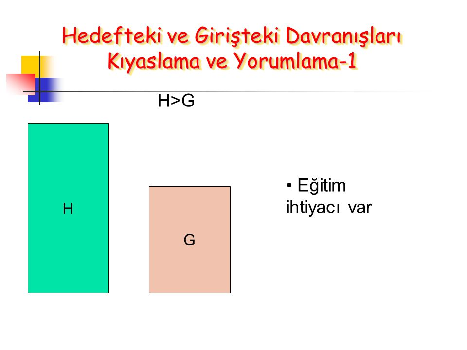Hedefteki ve Girişteki Davranışları Kıyaslama ve Yorumlama-1 H G H>G Eğitim ihtiyacı var