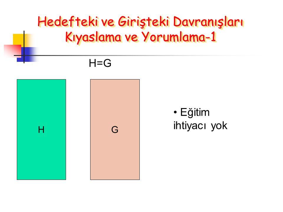 HG H=G Eğitim ihtiyacı yok Hedefteki ve Girişteki Davranışları Kıyaslama ve Yorumlama-1