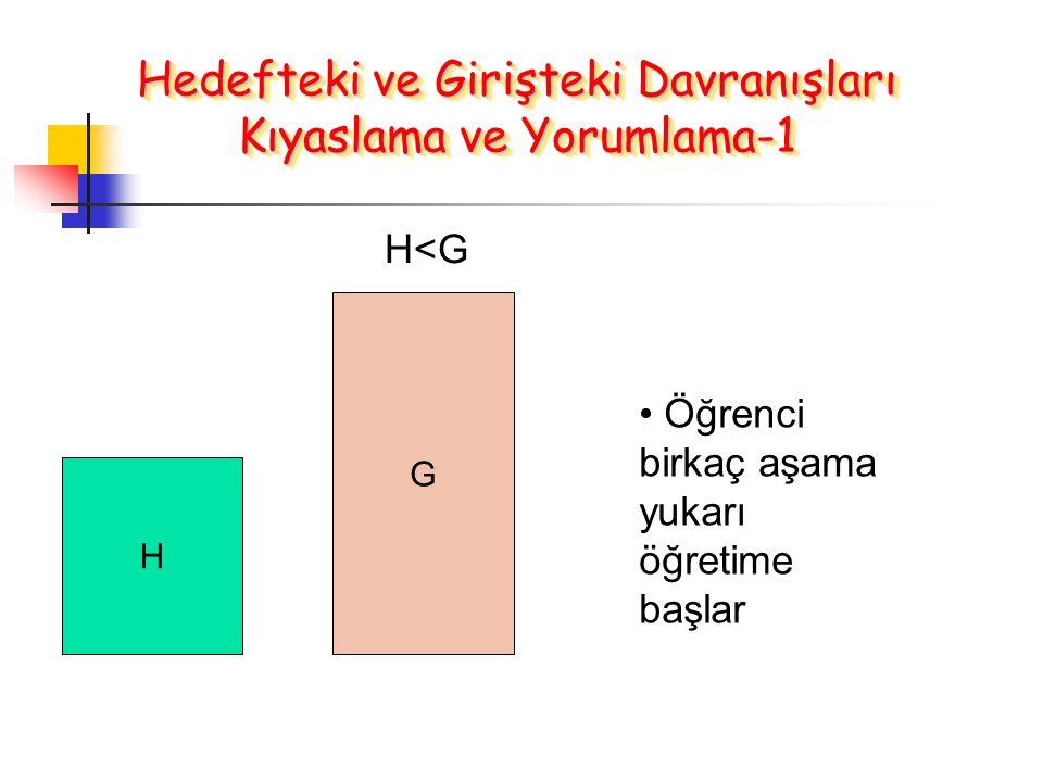 H G H<G Öğrenci birkaç aşama yukarı öğretime başlar Hedefteki ve Girişteki Davranışları Kıyaslama ve Yorumlama-1